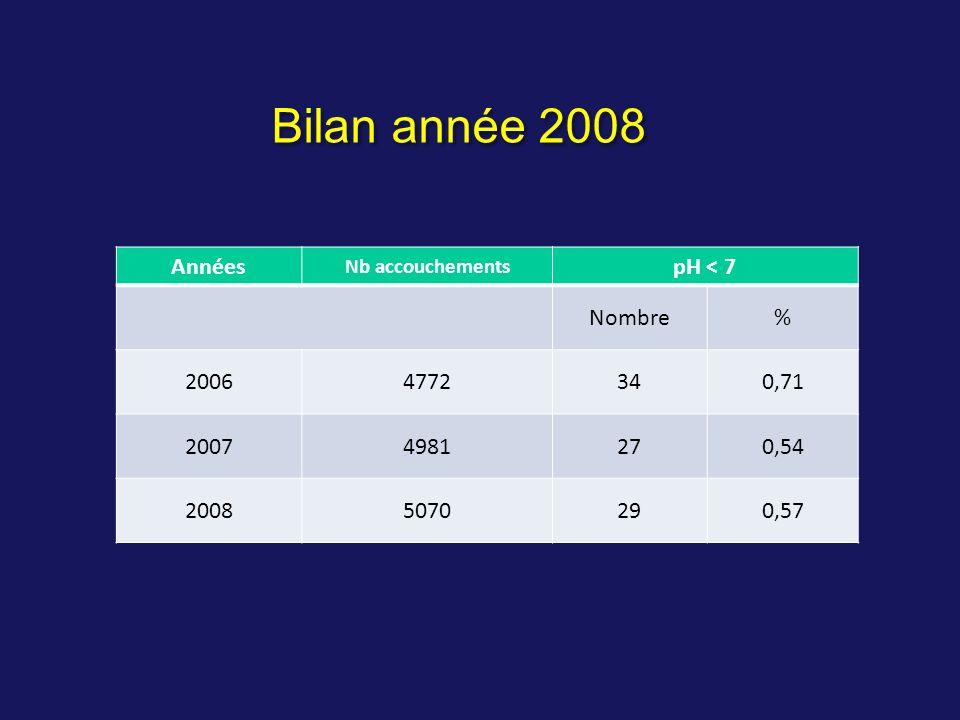 Bilan année 2008 Années pH < 7 Nombre % 2006 4772 34 0,71 2007 4981