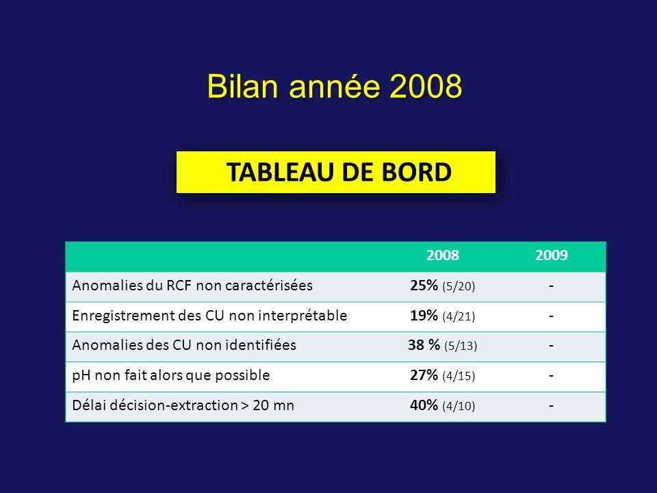 Bilan année 2008 TABLEAU DE BORD 2008 2009
