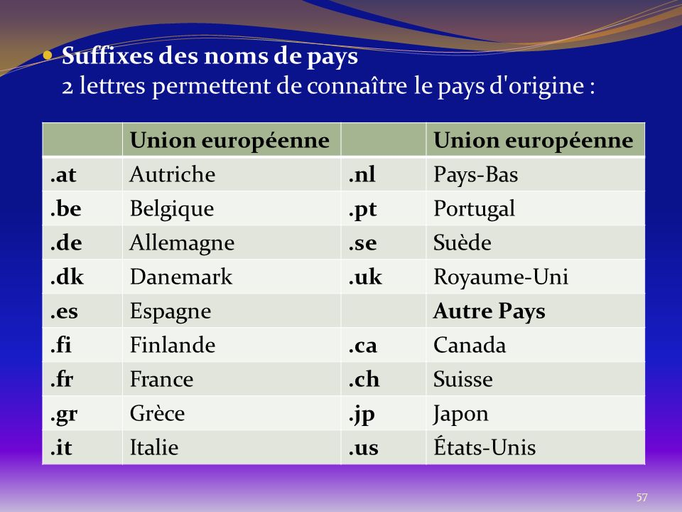 Suffixes des noms de pays 2 lettres permettent de connaître le pays d origine :