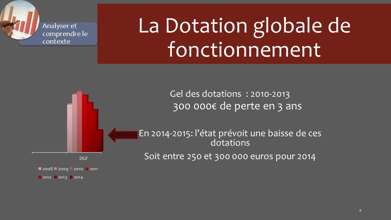 La Dotation globale de fonctionnement
