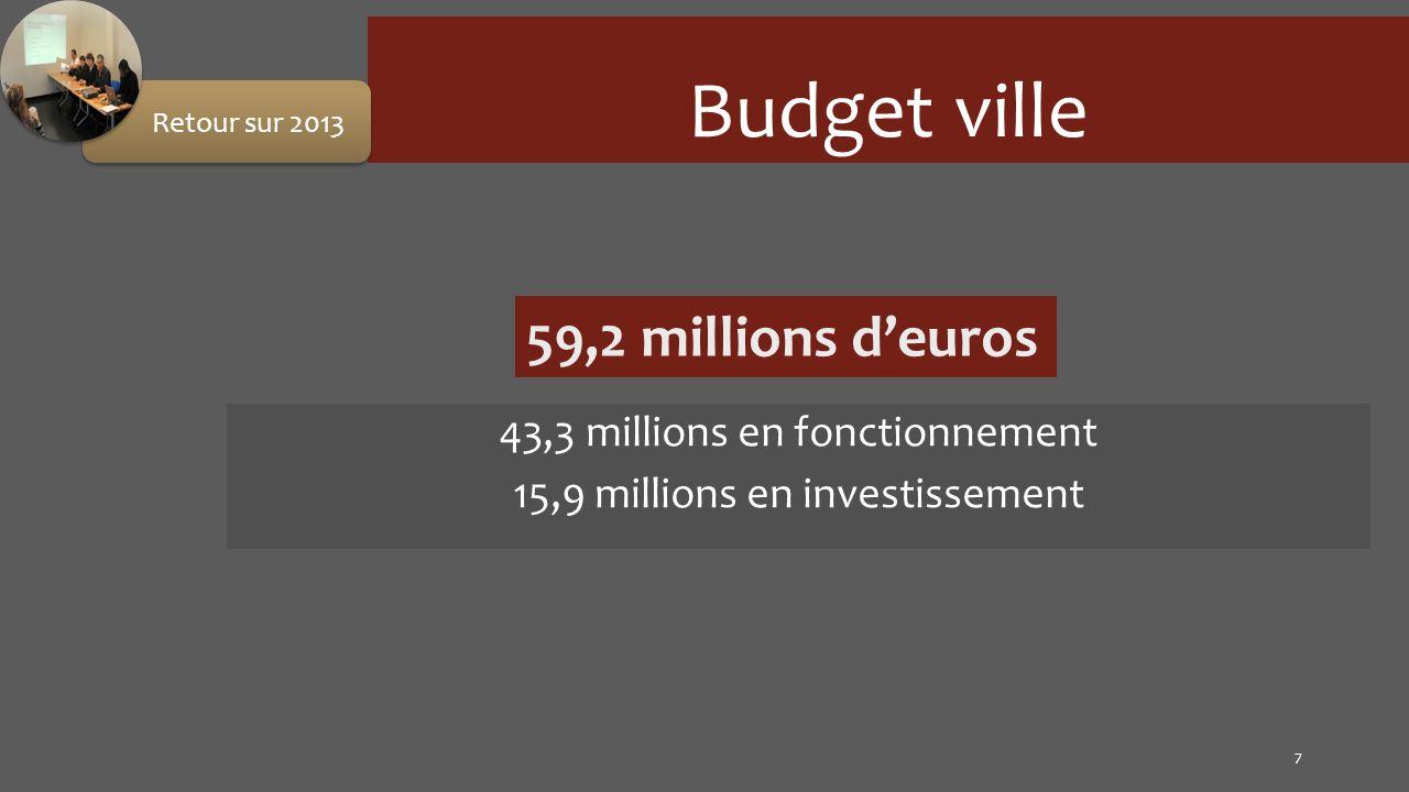 43,3 millions en fonctionnement 15,9 millions en investissement