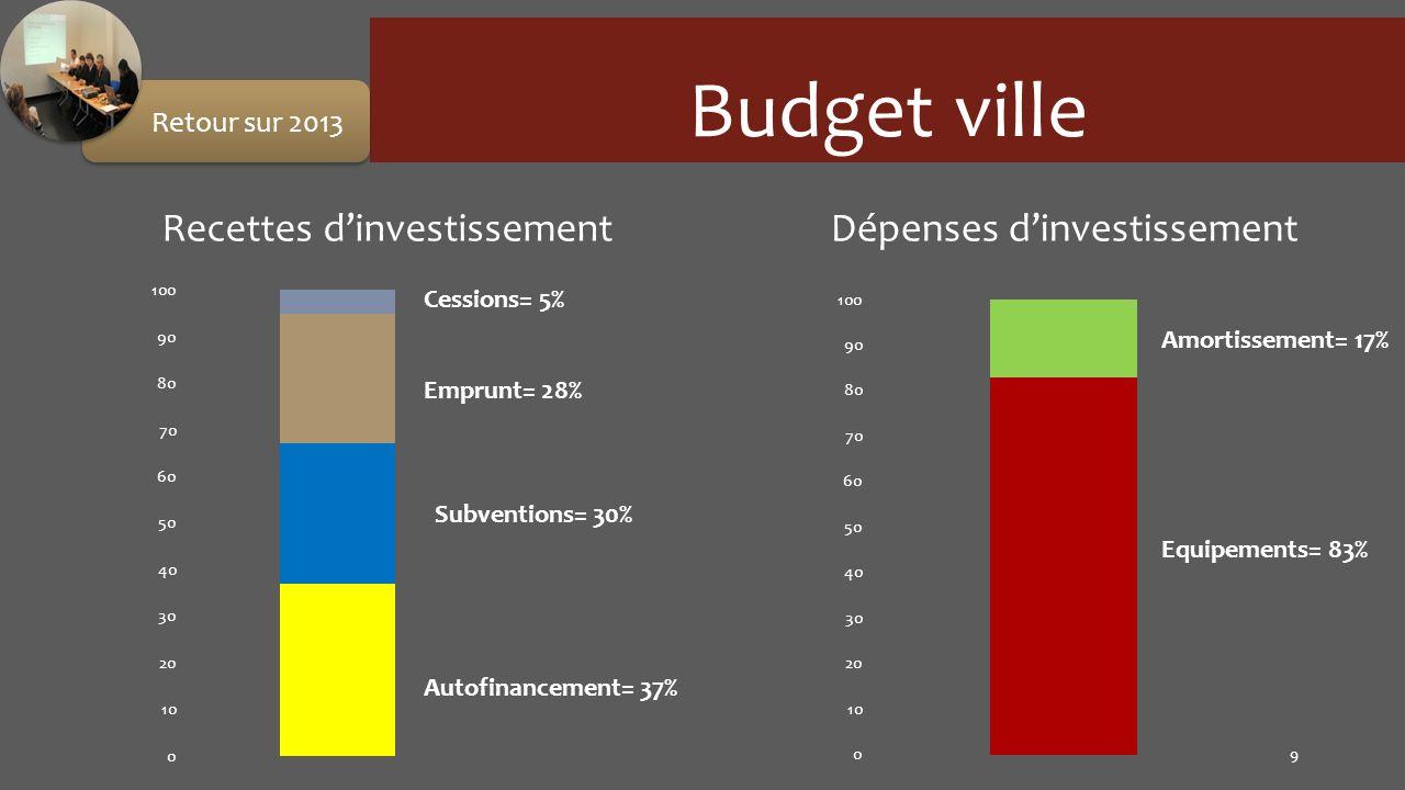 Budget ville Recettes d'investissement Dépenses d'investissement