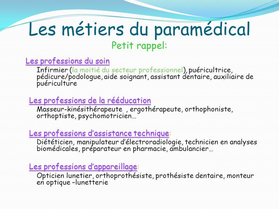 Les métiers du paramédical Petit rappel: