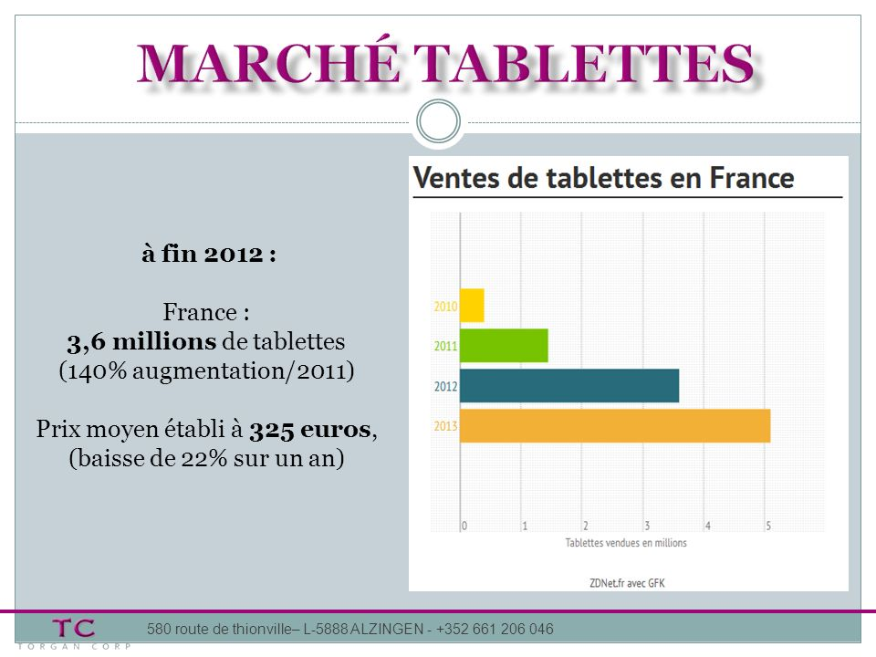 marché tablettes à fin 2012 : France :