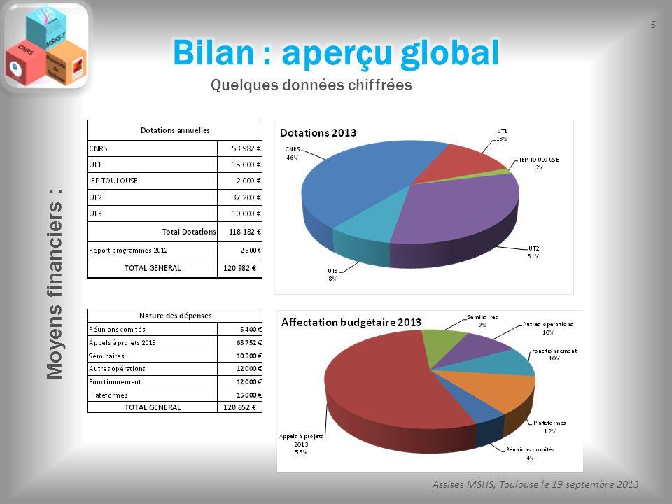 Bilan : aperçu global Quelques données chiffrées Moyens financiers :