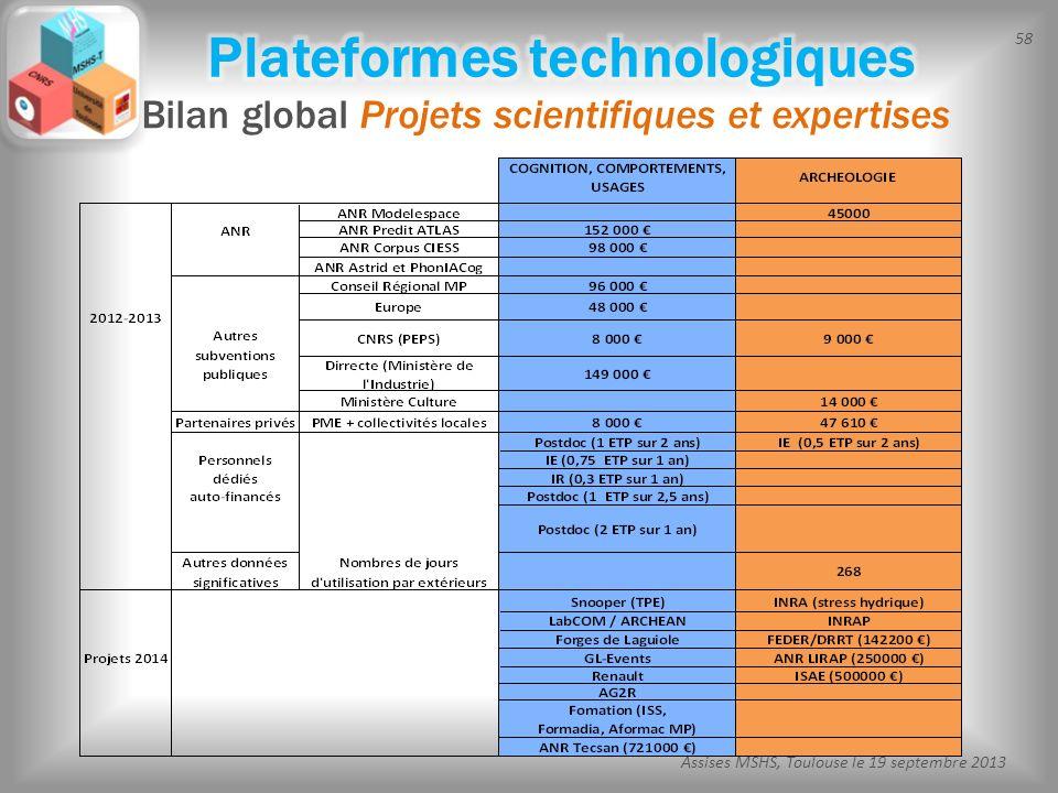 Plateformes technologiques