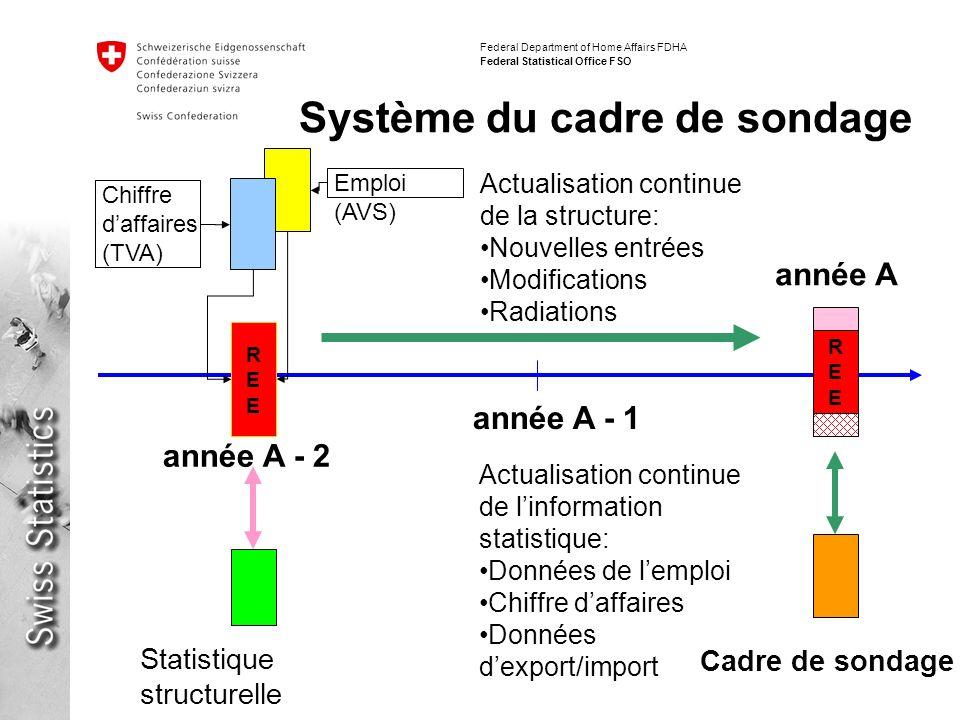 Système du cadre de sondage