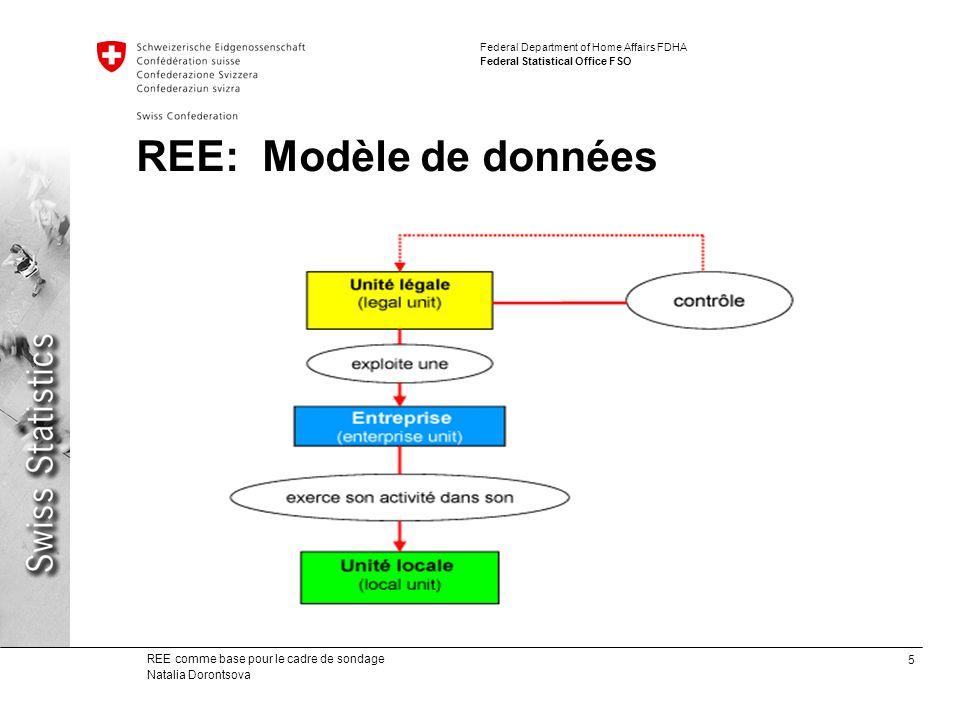 REE: Modèle de données