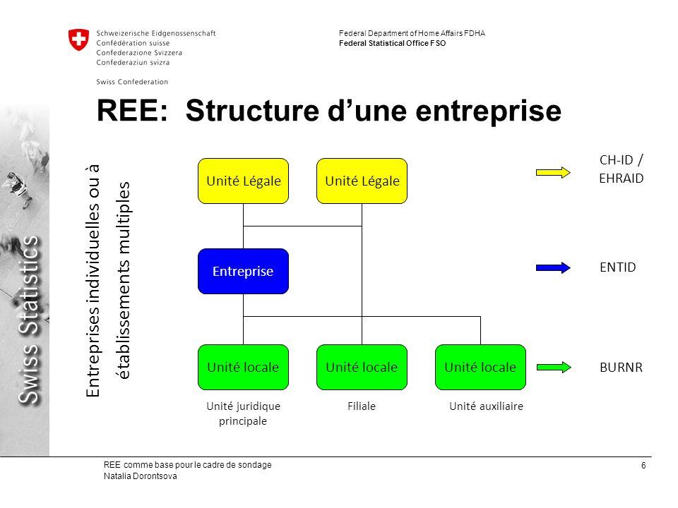 REE: Structure d'une entreprise