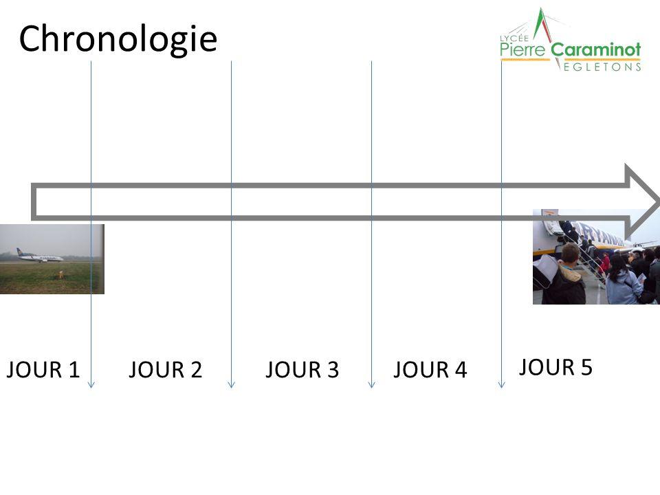 Chronologie JOUR 3 JOUR 2 JOUR 5 JOUR 4 JOUR 1