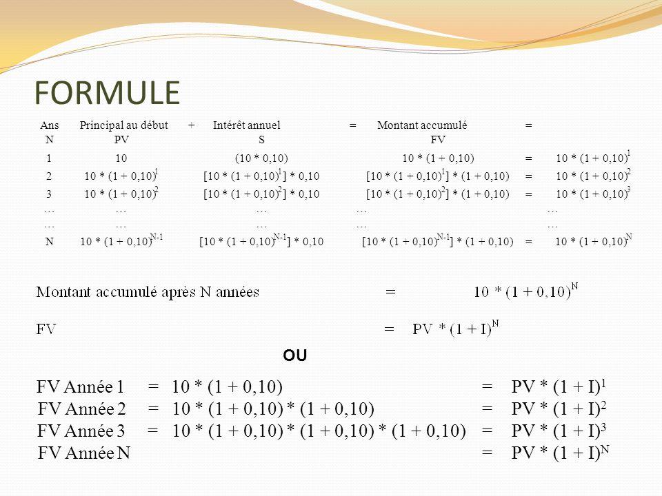 FORMULE FV Année 1 = 10 * (1 + 0,10) = PV * (1 + I)1 FV Année 2 =