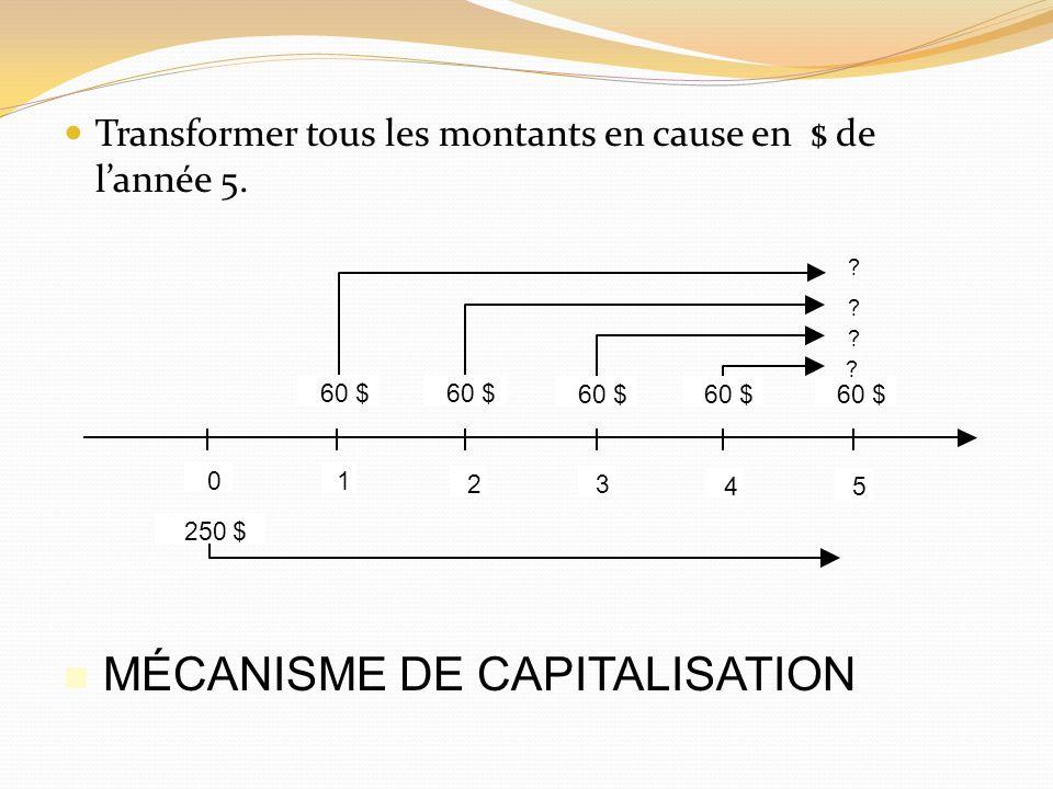 MÉCANISME DE CAPITALISATION
