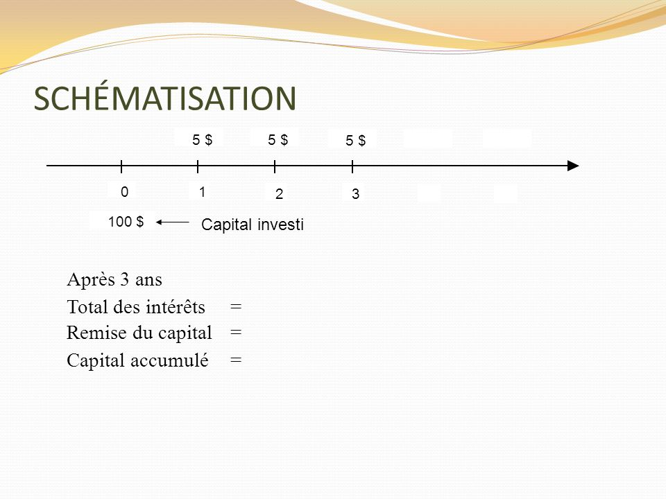 SCHÉMATISATION Après 3 ans Total des intérêts = Remise du capital =