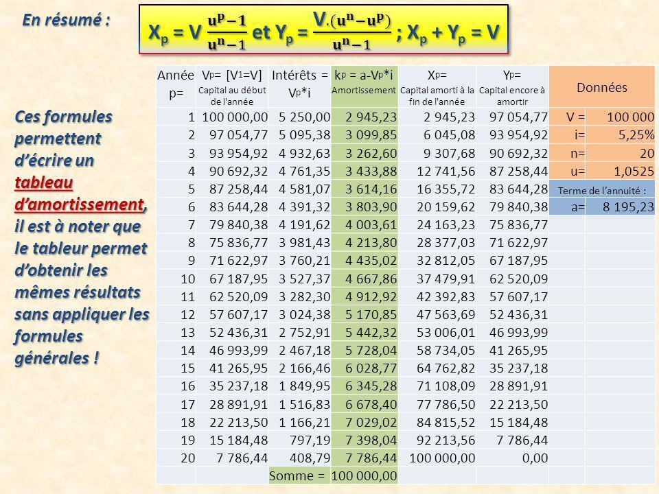 Xp = V 𝐮 𝐩 −𝟏 𝐮 𝐧 −1 et Yp = V. (𝐮 𝐧 − 𝐮 𝐩 ) 𝐮 𝐧 −1 ; Xp + Yp = V