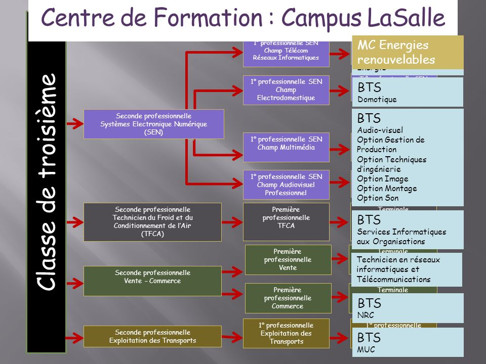 Centre de Formation : Campus LaSalle