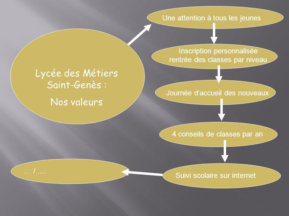 Lycée des Métiers Saint-Genès : Nos valeurs