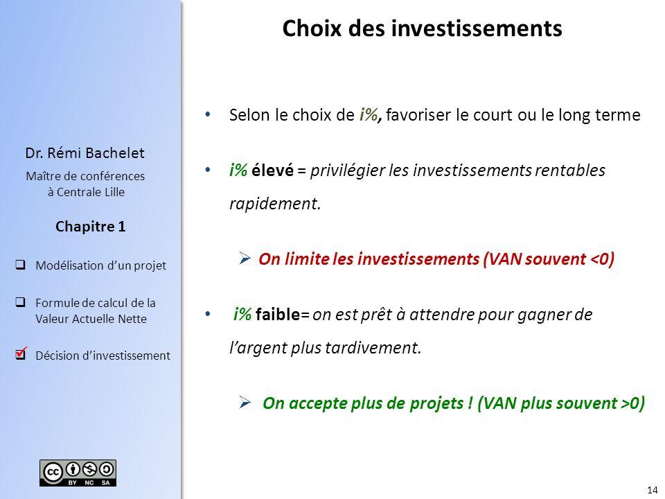 Choix des investissements