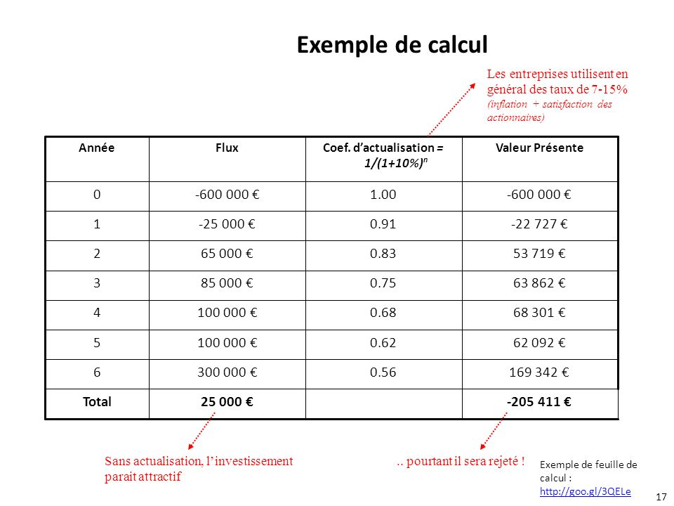 Coef. d'actualisation = 1/(1+10%)n
