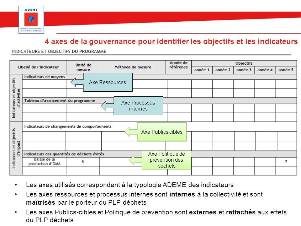 4 axes de la gouvernance pour identifier les objectifs et les indicateurs
