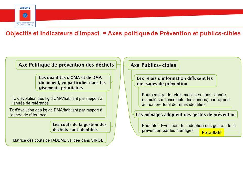 Objectifs et indicateurs d'impact = Axes politique de Prévention et publics-cibles