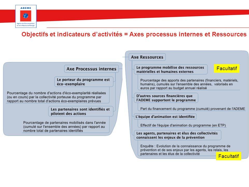 Objectifs et indicateurs d'activités = Axes processus internes et Ressources