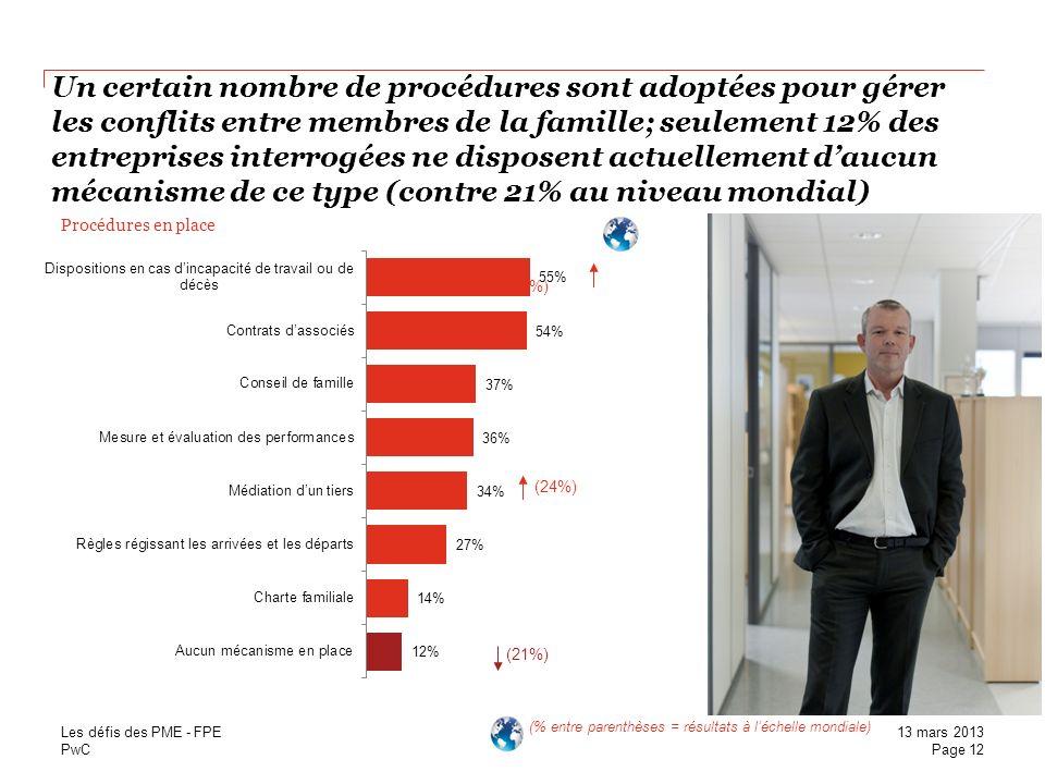 Un certain nombre de procédures sont adoptées pour gérer les conflits entre membres de la famille; seulement 12% des entreprises interrogées ne disposent actuellement d'aucun mécanisme de ce type (contre 21% au niveau mondial)