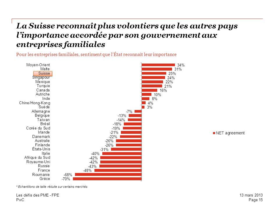 La Suisse reconnaît plus volontiers que les autres pays l'importance accordée par son gouvernement aux entreprises familiales