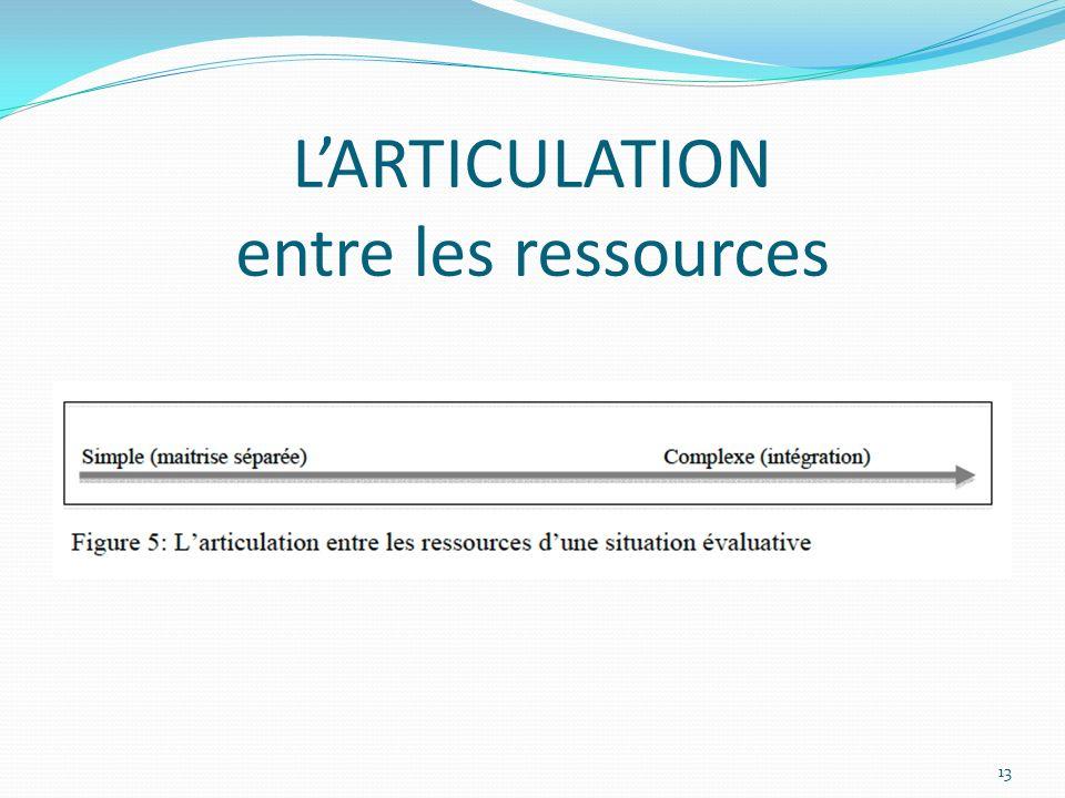 L'ARTICULATION entre les ressources