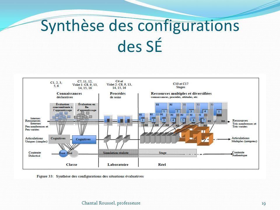 Synthèse des configurations des SÉ