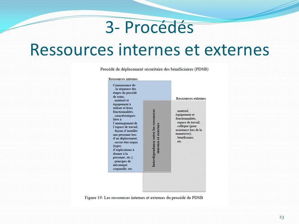 3- Procédés Ressources internes et externes