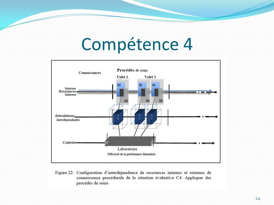 Compétence 4