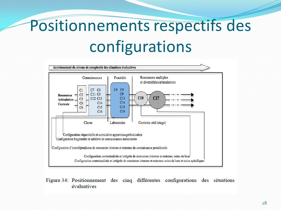 Positionnements respectifs des configurations