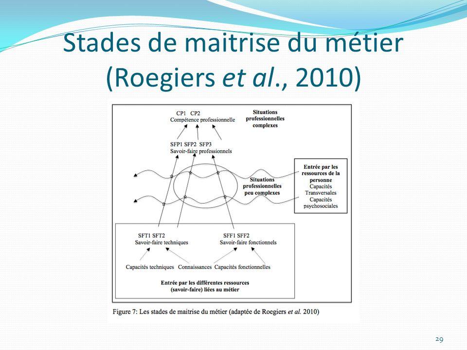 Stades de maitrise du métier (Roegiers et al., 2010)
