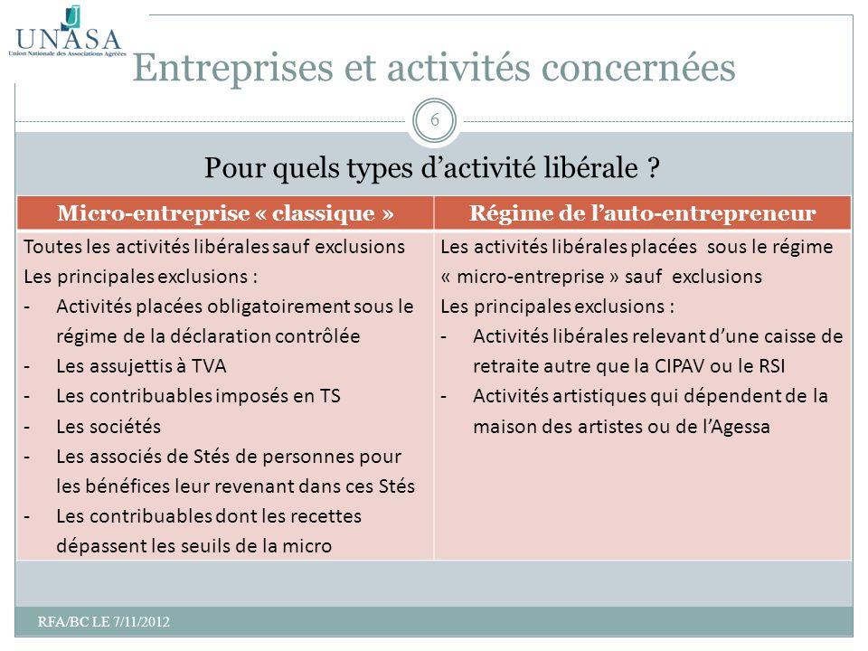Entreprises et activités concernées