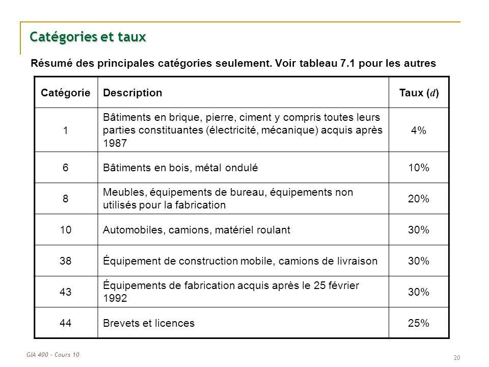 Catégories et taux Résumé des principales catégories seulement. Voir tableau 7.1 pour les autres. Catégorie.