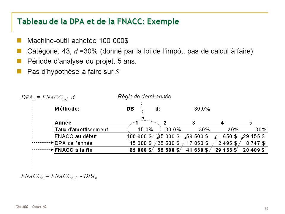 Tableau de la DPA et de la FNACC: Exemple