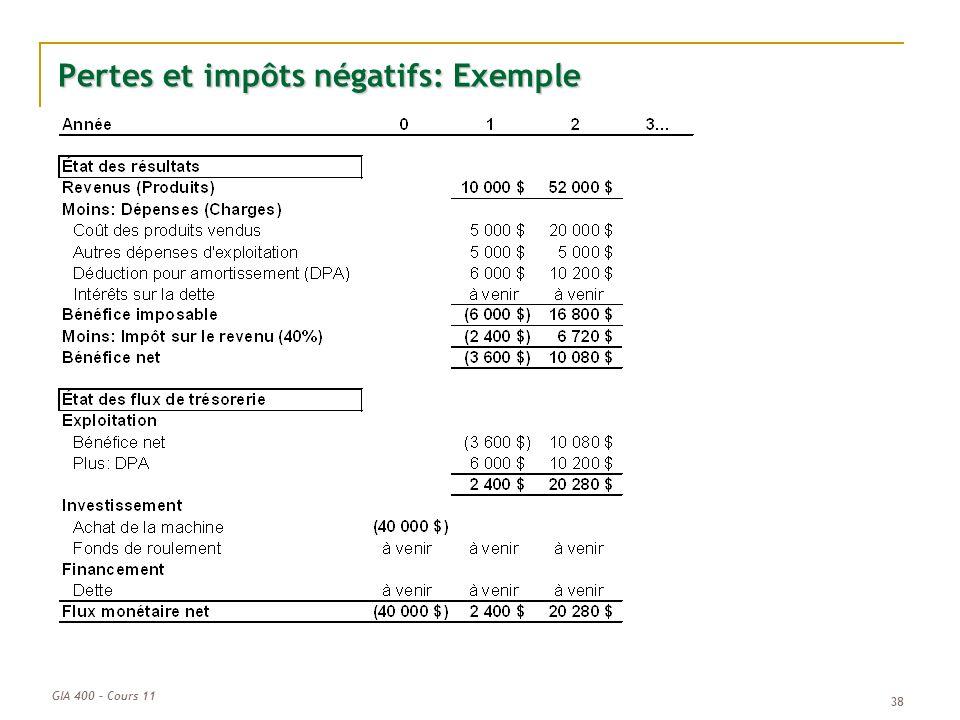 Pertes et impôts négatifs: Exemple