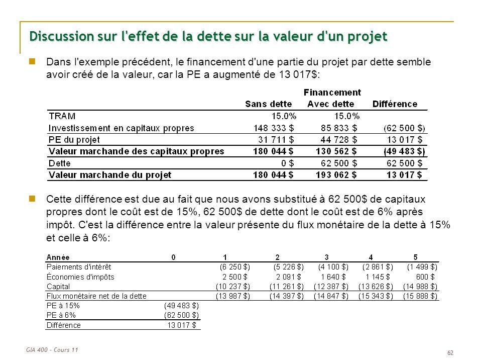 Discussion sur l effet de la dette sur la valeur d un projet