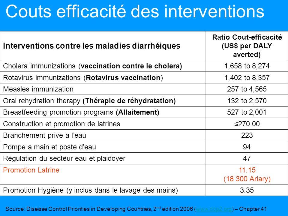 Couts efficacité des interventions