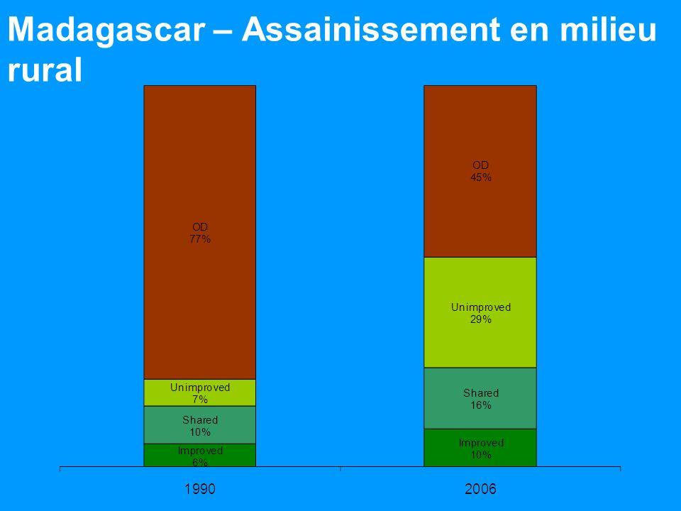 Madagascar – Assainissement en milieu rural