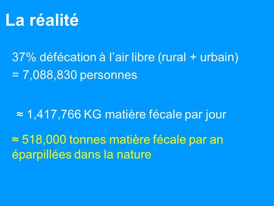 La réalité 37% défécation à l'air libre (rural + urbain)