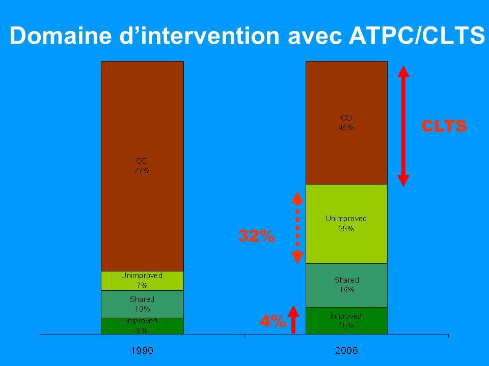 Domaine d'intervention avec ATPC/CLTS