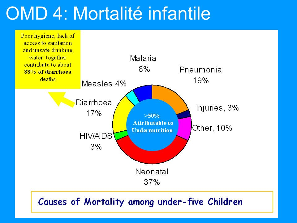 10 million children U5 die each year