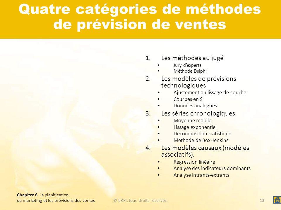 Quatre catégories de méthodes de prévision de ventes