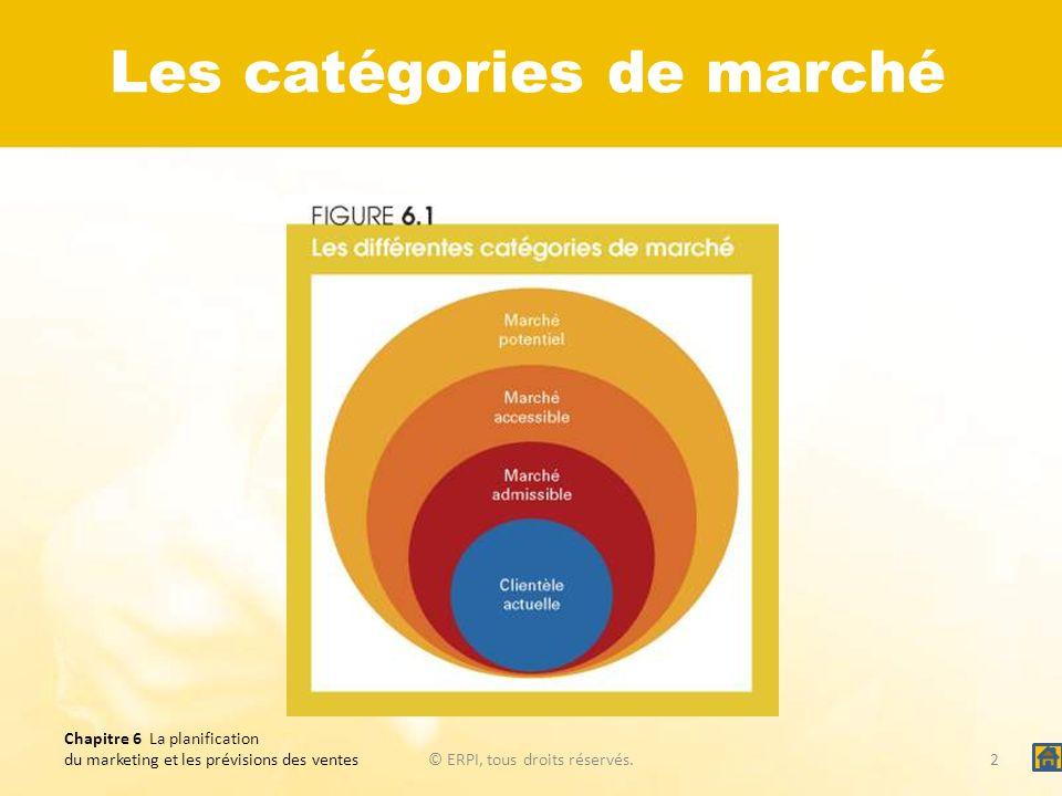 Les catégories de marché