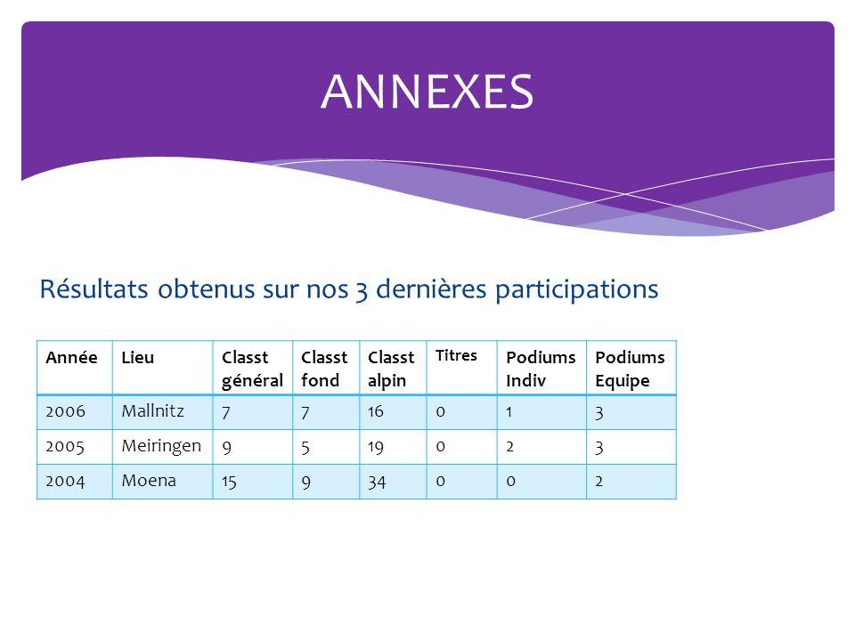 ANNEXES Résultats obtenus sur nos 3 dernières participations Année