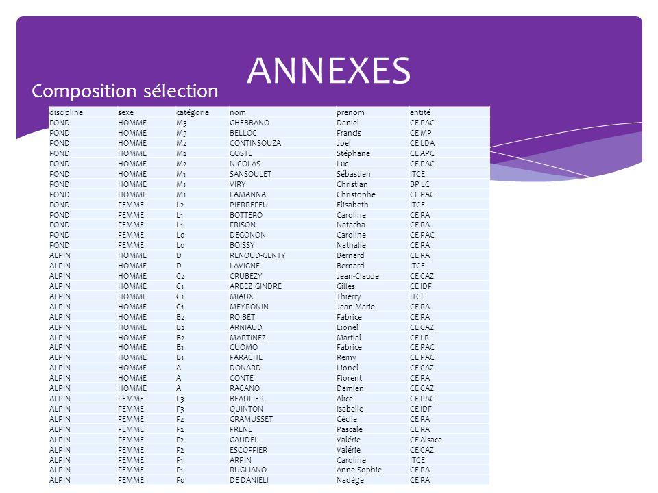 ANNEXES Composition sélection Hommes Femmes 20 à 24 15 à 16 discipline