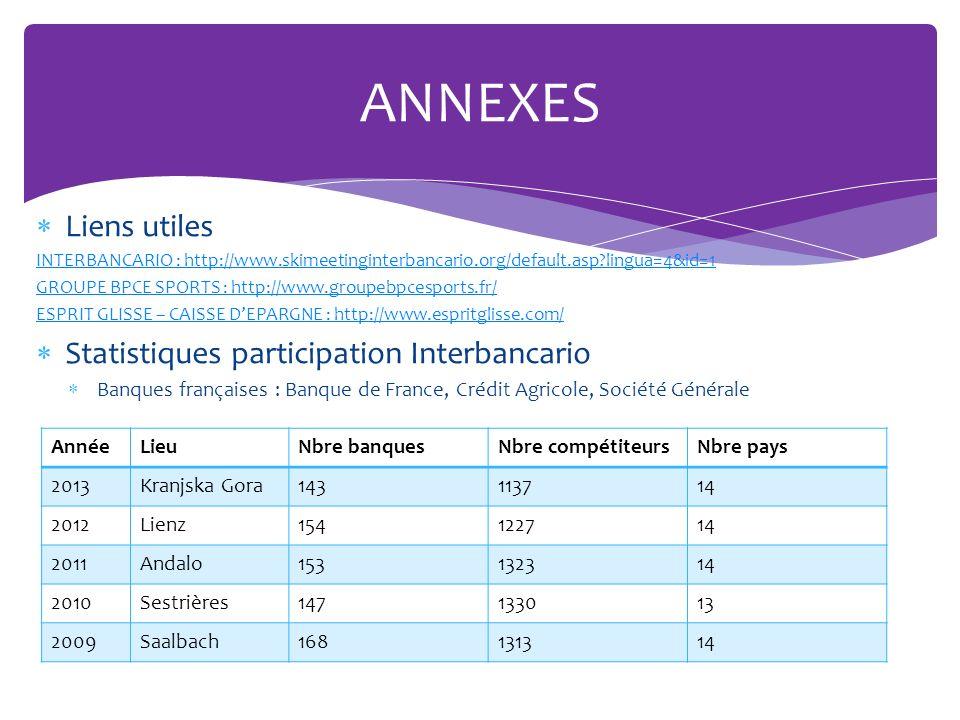 ANNEXES Liens utiles Statistiques participation Interbancario