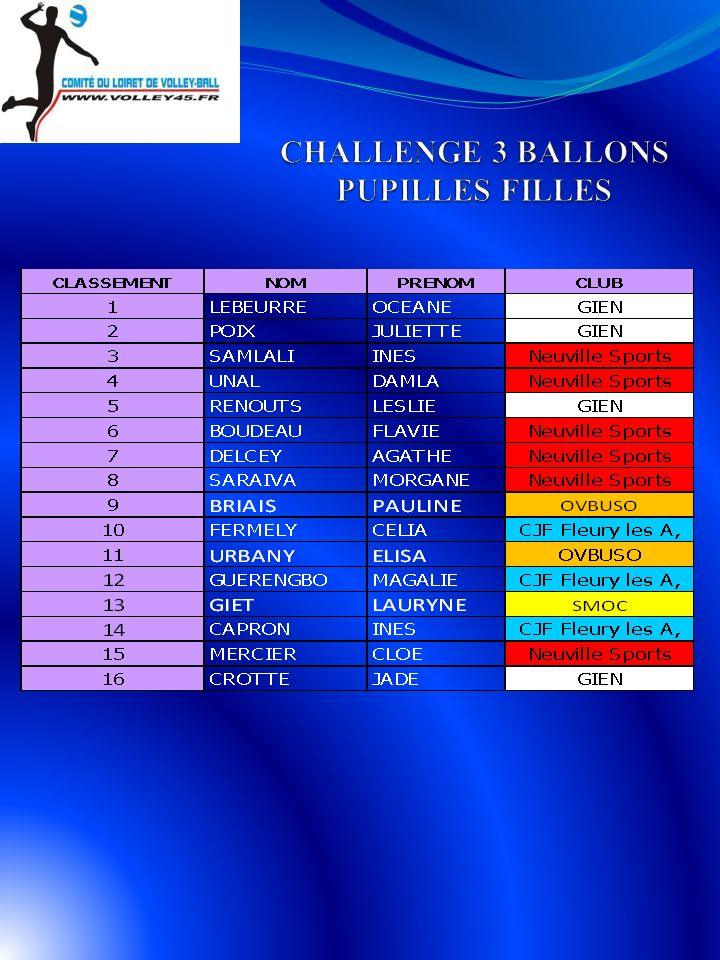 CHALLENGE 3 BALLONS PUPILLES FILLES