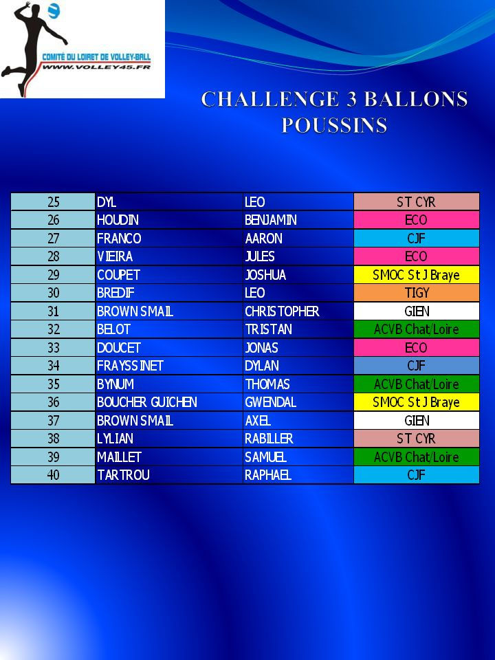 CHALLENGE 3 BALLONS POUSSINS